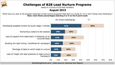 Lead nurture programs are generally most effective at generating more warm, sales-ready leads and at segmenting prospects based on interests and behaviors, finds a recently-released study [download page] from Demand Gen Report (DGR). But despite their ability to segment prospects, targeting...