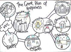 Lds Clipart Plan Of Salvation