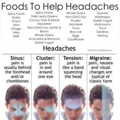 Headaches are one of the most common health complaints, with 45 million Americans suffering from chronic ones. When pain strikes, if you're not able to pop a pill or turn down the lights, there's an easier and more natural way to get relief: Food!  The lists above each headache type help to cure its symptoms. #naturalmigrainerelief
