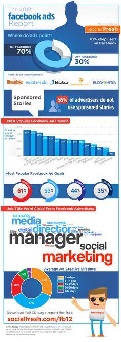 Facebook ads infographie 2012