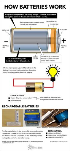 Inside Look at How Batteries Work (Infographic) Inside Look at How Batteries Work By Karl Tate, Infographics Artist Electronic Engineering, Electrical Engineering, Chemical Engineering, Electronics Gadgets, Electronics Projects, Electronics Storage, Electrical Projects, Chemical Reactions, Physical Science