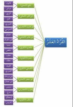 Islam Beliefs, Duaa Islam, Islamic Teachings, Islam Religion, Islam Muslim, Islam Quran, Islamic Phrases, Islamic Quotes, Tafsir Coran