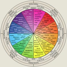 Wheel of Life by Zapista OU Feelings Wheel, Feelings Chart, Mature Love, Color Psychology, Psychology Facts, Dream Music, Wheel Of Life, Office Wall Decor, Latest Generation