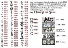 Listing of Gorham silver marks by date