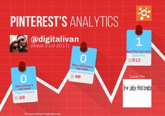 This Pinterest weekly report for digitalivan was generated by #Snapchum. Snapchum helps you find recent Pinterest followers, unfollowers and schedule Pins. Find out who doesnot follow you back and unfollow them.