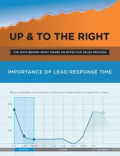 The Data Behind What Makes an Effective Sales Process