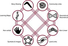 8 Aboriginal Ways Of Learning - Aboriginal Pedagogy - Aussie Childcare Network Aboriginal Education, Indigenous Education, Aboriginal History, Aboriginal Culture, Indigenous Art, Aboriginal Symbols, Aboriginal Language, Indigenous Knowledge, Learning Maps