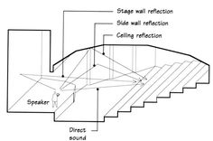 Auditorium Seating Design Standards Reflective design in an