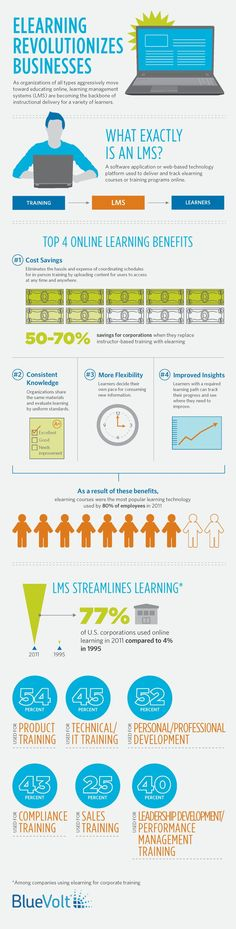 Educational infographic : Top 4 LMS Benefits Infographic | e-Learning Infographics