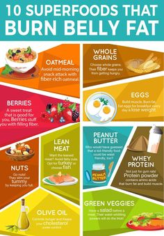 Eat Fat to Burn Fat. Superfoods that burn Fat