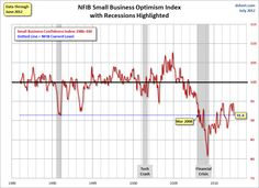 """""""The economy definitely slowed mid-year, not a huge recession threat but slower than earlier in the year. Job growth will be far short of that needed to reduce the unemployment rate unless lots of unemployed leave the labor force. NFIB members didn't add a lot of jobs and don't plan to in the coming months. Capital spending and inventory investment also weakened. Expectations for improvements in sales and business conditions faded, so no reason to hire additional workers or buy new…"""