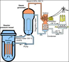 Typical nuclear fission reactor steam turbine diagram google nuclear power plant with pressurized water reactor ccuart Images