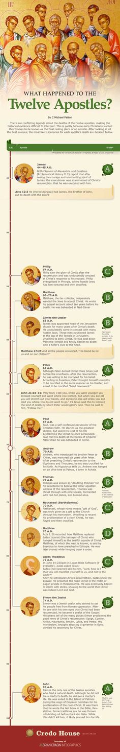 How The 12 Apostles Died - Imgur