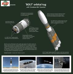 Space Tourism, Space Travel, Space Projects, Space Crafts, Group Action, Sub Folder, Kerbal Space Program, Stories Of Success, Design Digital