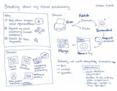 Develop your visual vocabulary with evernote