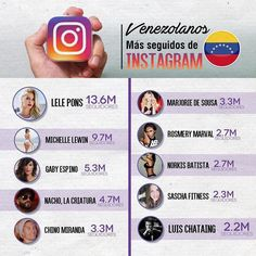 Aqui les volvemos a presentar el TOP ten de Venezolanos en INSTAGRAM. Esto varia mucho constantemente pero creemos que quizas este los mas actualizada posible. Quien nos falta? Que persona se nos ha escapado.?