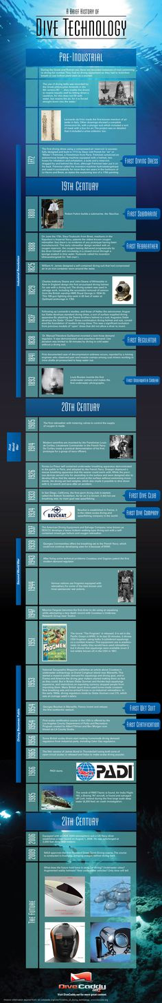 Infographic: The History of Dive Technology - Book Your Dive