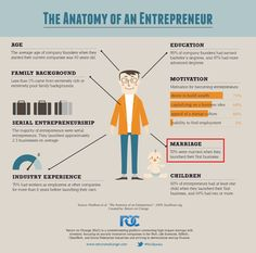 #DidYouKnow: 70% of #entrepreneurs are #married when they start their first #business!