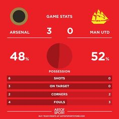 Three goals in 13 mins  Scoring for all three changes. #AFC #Arsenal #coyg