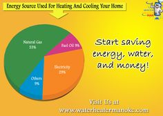 Energy source used for heating & cooling your home #Energy #WaterHeater