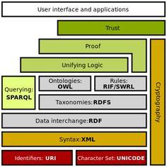 Semantic Web - Wikipedia, the free encyclopedia