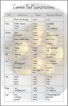 Redfly Creations: Common Food Substitutions - Free Printables!