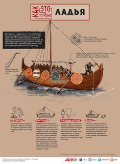 Ладья: как это устроено | Инфографика | Вопрос-Ответ | Аргументы и Факты