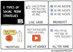 """5 types of social media strategies:  """"It's important to consider not just the merits of social media in general but also how social media can be used in particular. Social media is not a magic bullet. It's an enabler. Social media won't make an antisocial brand suddenly social. But it can facilitate and amplify the role that brands play with their audiences.""""   Tom Fishburne - Marketing cartoonist"""
