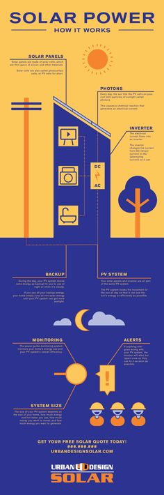 Solar is a big investment, let us help teach you about how it works. http://urbandesignsolar.com/?p=780