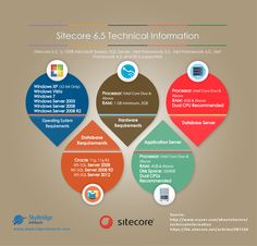 SiteCore 6.5 Technical Information
