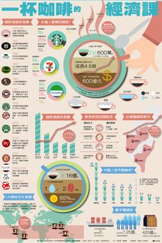 Inforgraphic: Figures on the Growth of Taiwan's Coffee Economy - Taiwan Loves Coffee