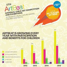 Call for Submissions - 5th ArtBeat 2016  5th ArtBeat - National Child Art Competition and Exhibitions 2016  To Promote Visual Culture Among Children and Youth  Deadline: 10 Febrauary 2016  Details;  http://ift.tt/1L7Rk4x  #Visualculture #Artbeat #National #Painting #Competition #Exhibitions #Children #Youth #TLAORG #Pakistan