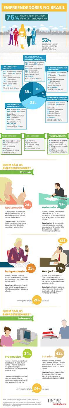 76% dos brs gostariam de ter seu proprio negocio - infografico Ibope inteligência