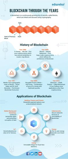 Blockchain Through the Years: History and Recent Applications. Infographic giving information about how Blockchain came into being and what are the recent applications of Blockchain. Technology Hacks, Computer Technology, Educational Technology, Technology Updates, Mobile Technology, Energy Technology, Computer Science, Pc Hp, Machine Learning Deep Learning