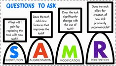 There are many practical ways educators can move their students t hrough the SAMR model (Substitution Augmentation Modification Redefinit...