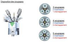 Nombre de Soupapes par cylindre Bugatti Veyron, Mécanicien Automobile, Garage Art, Volkswagen Bus, Bob, Mini, Radial Engine, Utility Trailer, Diesel Engine