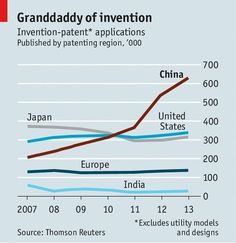 Intellectual property in China - Patent fiction
