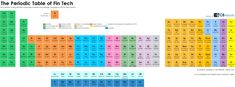 The Periodic Table of FinTech highlights the 178 companies, VCs, corporate investors, angels, accelerators, and acquirers you need to know in Financial Technology.