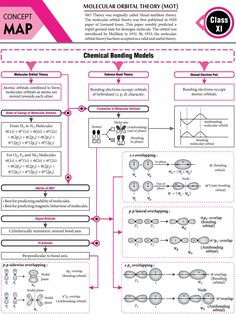 Surface Chemistry Notes, Chemistry Basics, 11th Chemistry, Chemistry Posters, Chemistry Study Guide, Chemistry Classroom, Chemistry Lessons, Physical Chemistry, Teaching Chemistry
