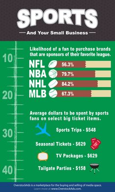 Sports Fan still the most loyal buyers even in economic down turn , find out which league fan's spend the most ...