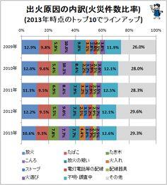 ↑ 出火原因の内訳(火災件数比率)(2013年時点のトップ10でラインアップ)
