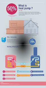 Bilderesultat for heat pump infographic
