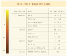 Color bitterness comparison chart our staff uses this for Craft beer ibu chart