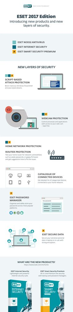 eset smart security password manager