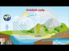 Kolobeh vody v prírode - YouTube Water Cycle, Earth Day, Jar, Make It Yourself, Education, Blog, Youtube, Blogging, Onderwijs