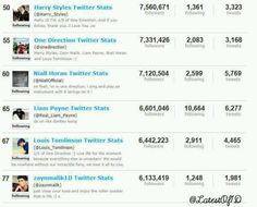 Twitter stats i love how liam is so sweet to follow lots of fans #loveliam