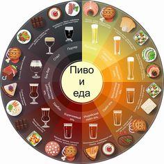 ПИВО И ЕДА #инфографика #пиво