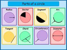 Help by topic - Circles - MNM for Students Math Tutorials, Maths Tricks, Circle Math, Math Charts, Gcse Math, Maths Solutions, Math Poster, Math Vocabulary, Math Formulas