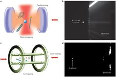 Optical trapping and manipulation of nanostructures Earth's Magnetic Field, Cavities, Physics, Science, Math, Math Resources, Dental Caries, Physique, Mathematics