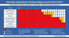 Anschläge in Europa: Unsere Sicherheit ist eine Inszenierung: Daten belegen: Wer in Europa in den letzten Jahren ein Attentat verübt hat,…